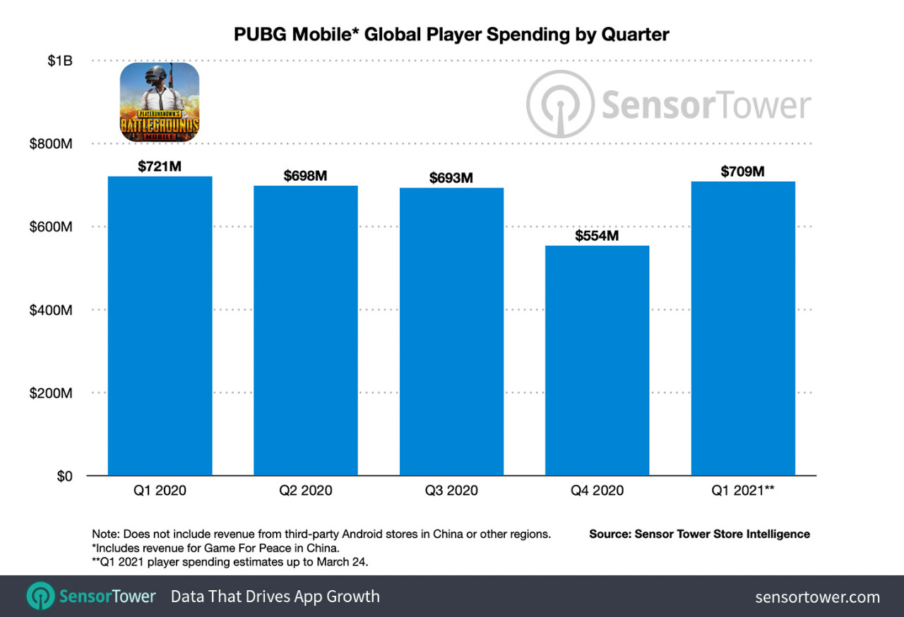 pubg-mobile-global-player-spending-by-quarter