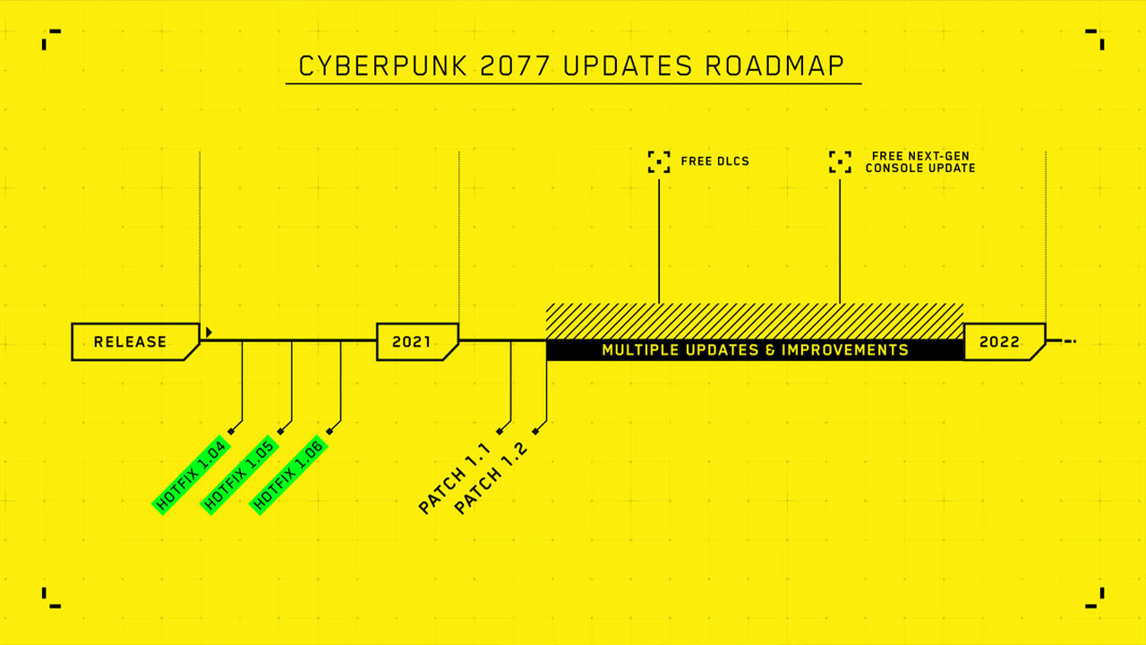 Cyberpunk Update Road-map