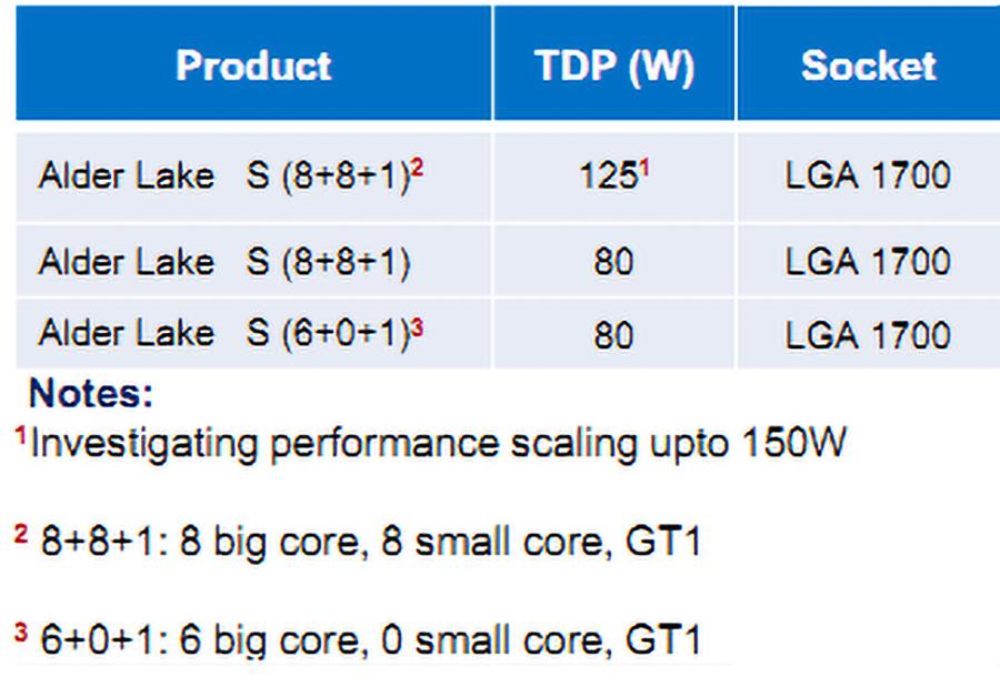 Intel 10nm Alder Lake big.LITTLE cores