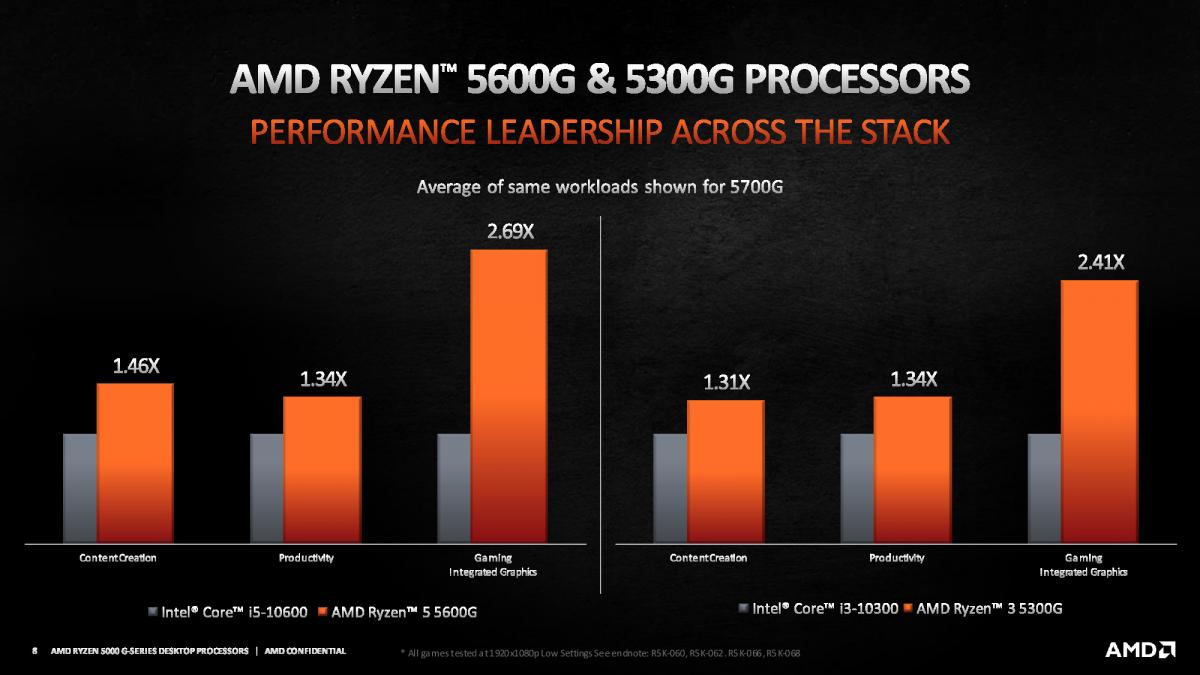 AMD Ryzen 5 5600G / Ryzen 3 5300G