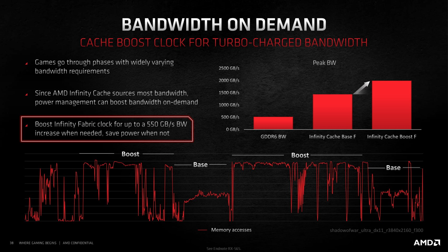 AMD RDNA2 Infinity Cache 頻寬示意