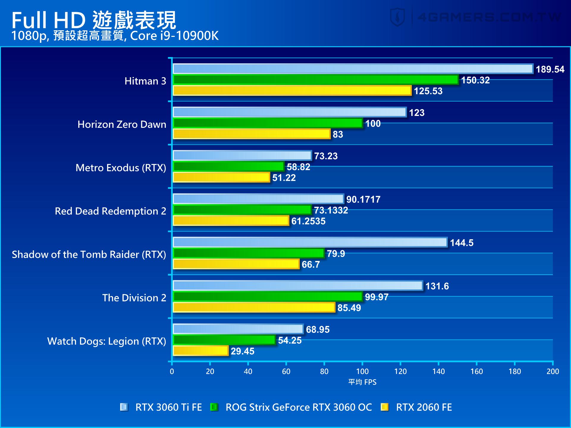 ASUS ROG StrixGeForce RTX 3060 O8G