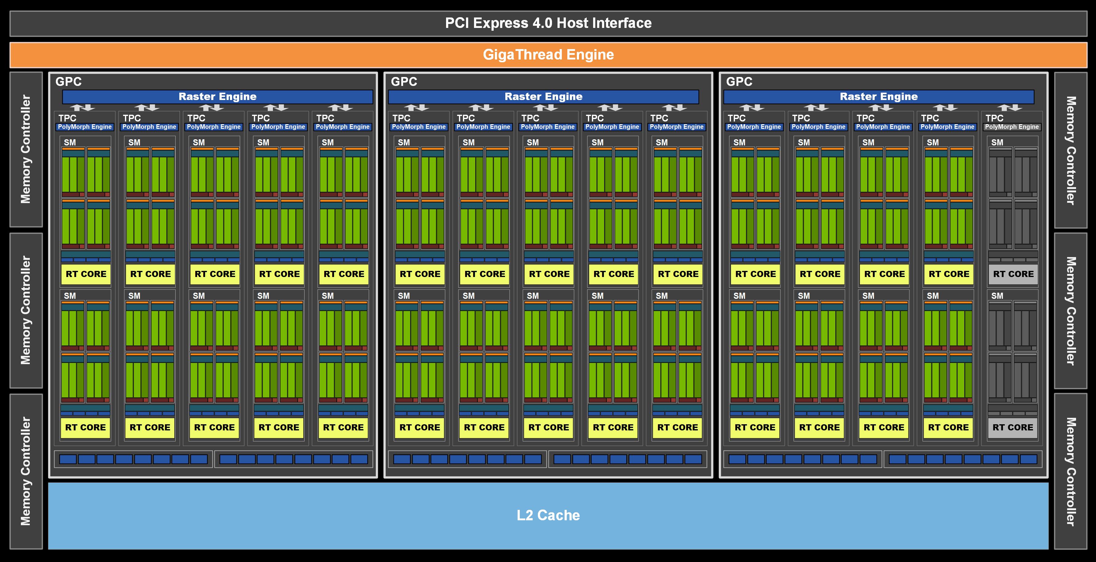 NVIDIA GeForce RTX 3060 GA106-300 Chip Diagram
