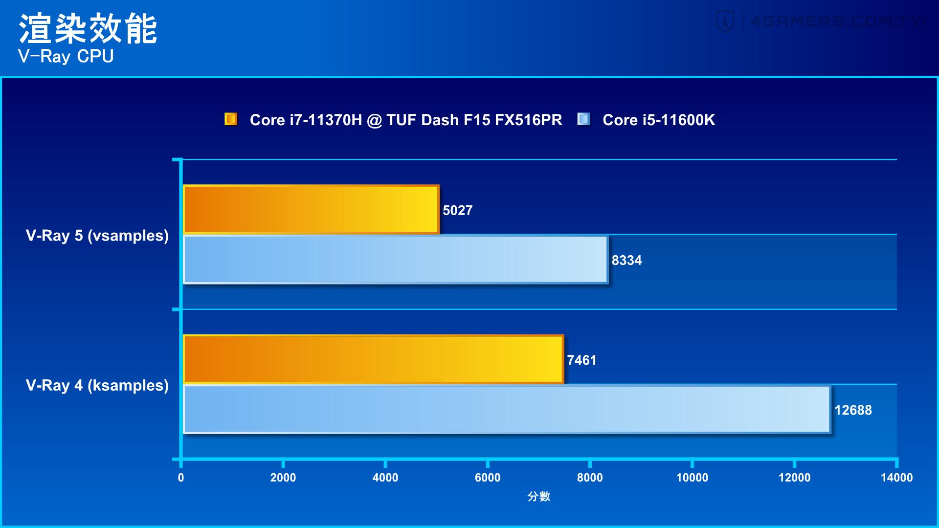 ASUS TUF Dash F15 FX516PR