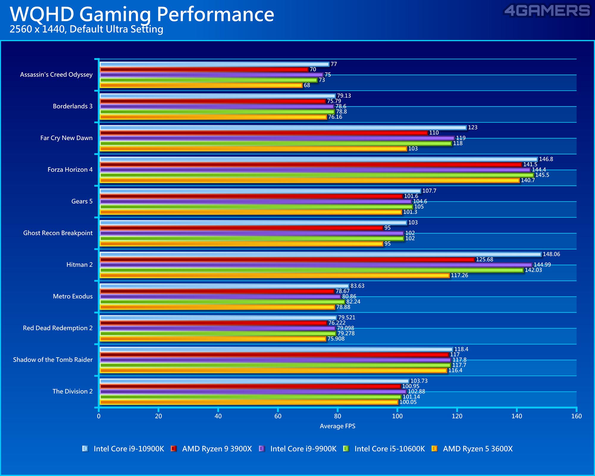 Intel Core i9-10900K & i5-10600K Performance