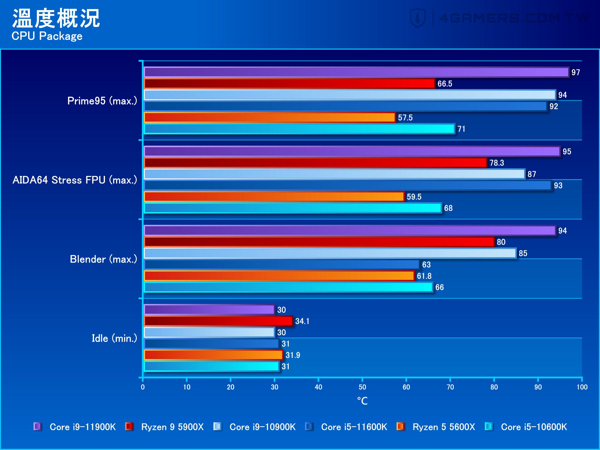 Intel Core i9-11900K / i5-10600K Performance