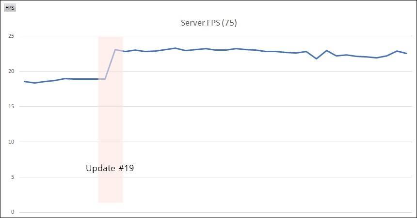 絕地求生》「FIX PUBG」改善計畫完工,宣布明年以穩定伺服器為重