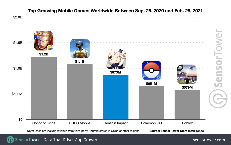 top-grossing-mobile-games-worldwide-sep-28-feb-28
